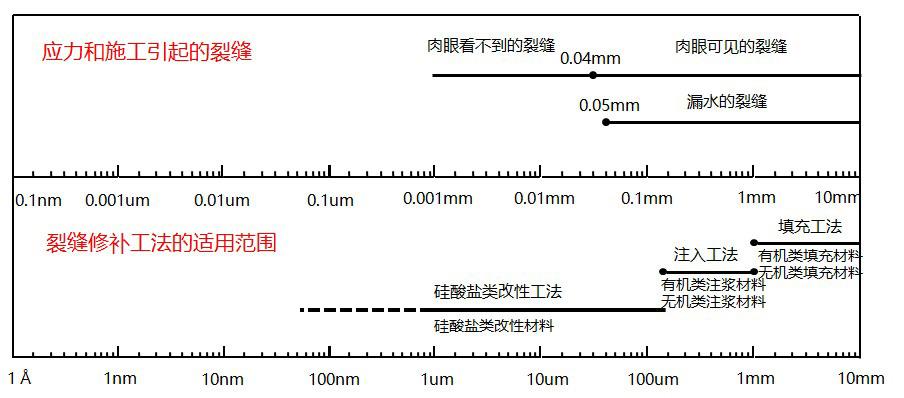裂缝处理系统介绍