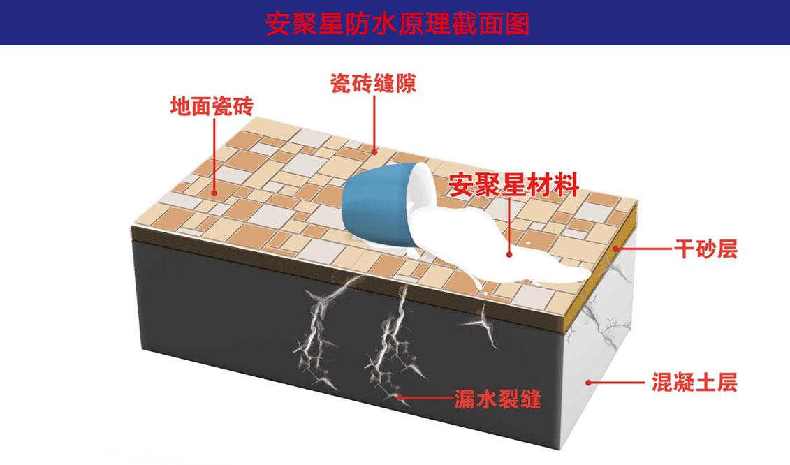 安聚星防水原理截面图